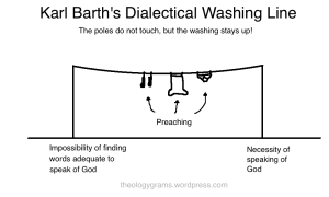 Karl Barth's Dialectical Washing Line 1
